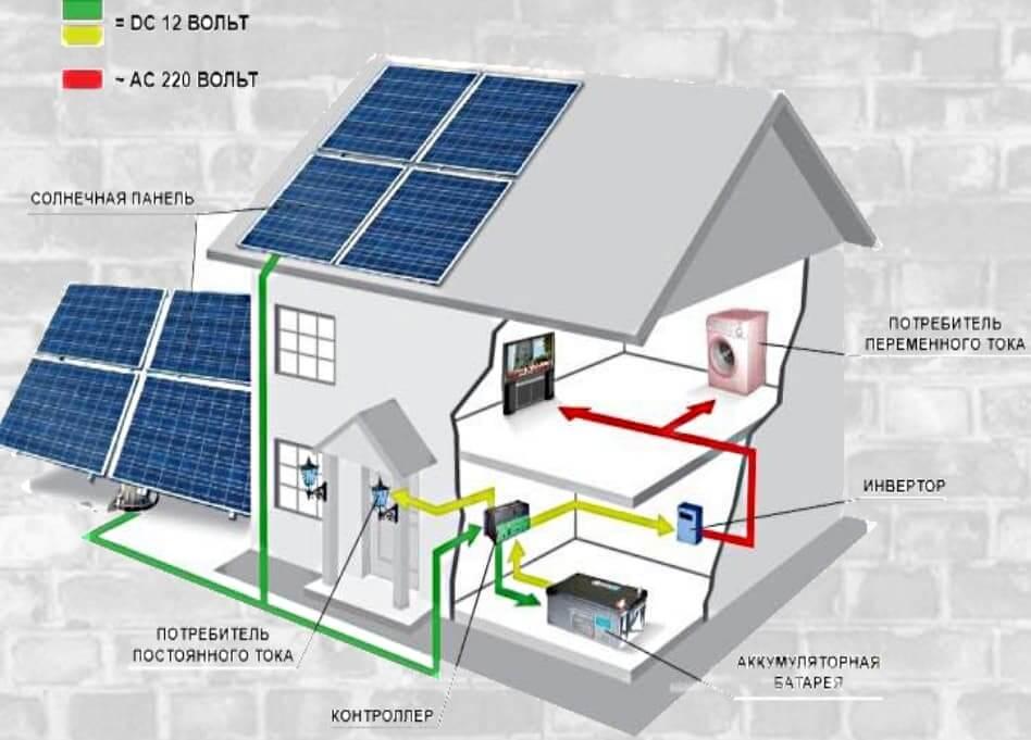Схема сонячної електростанції.