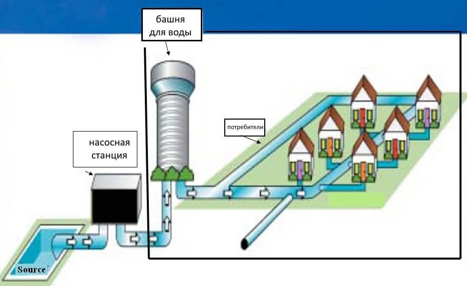 Схема водопостачання