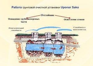 Uponor Sako: локальні очисні споруди для заміського будинку