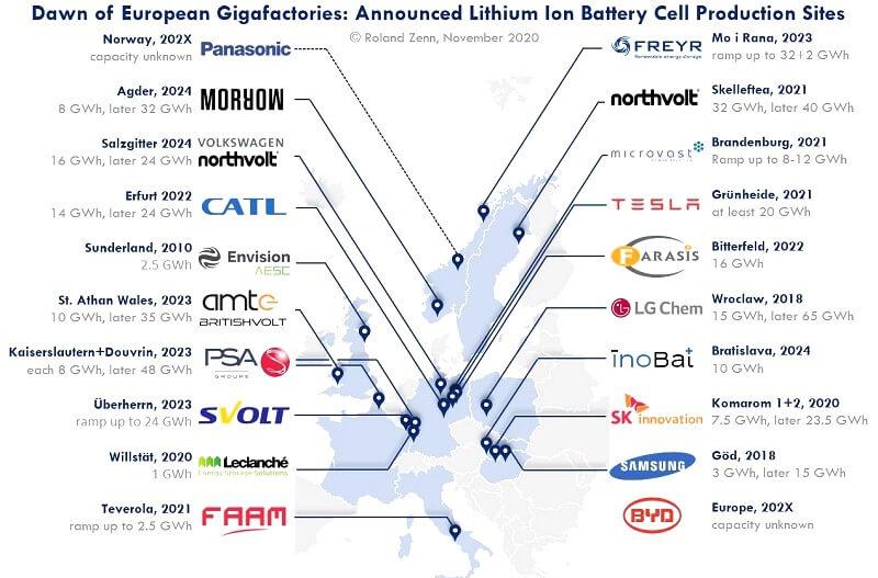 ЄС стає найбільшим центром виробництва літій-іонних акумуляторів