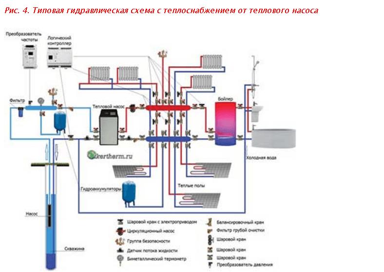 Типова гідравлічна схема з теплопостачанням від теплового насоса