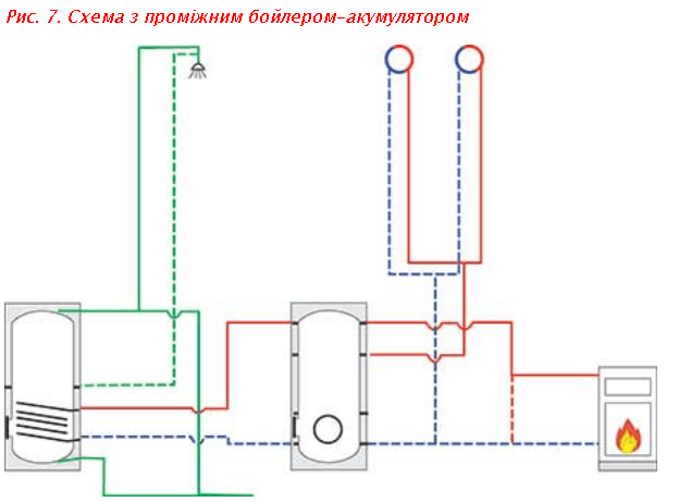 Схема з проміжним бойлером-акумулятором