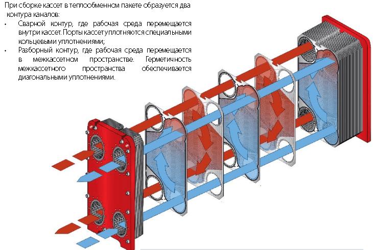 Пластинчасті теплообмінники типу SW - схема.