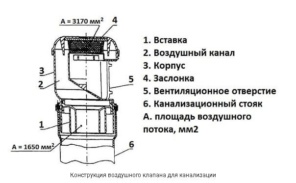 Конструкція вакуумного клапана.