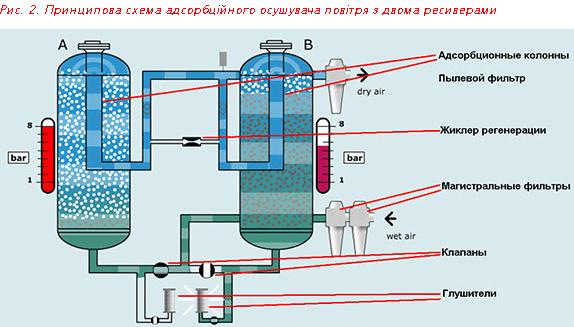 Принципова схема адсорбційного осушувача повітря з двома ресиверами