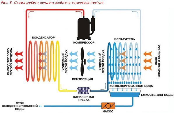 Схема роботи конденсаційного осушувача повітря