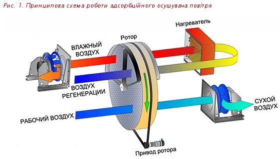Принципова схема роботи адсорбційного осушувача повітря