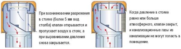 Принцип роботи вакуумного клапана.