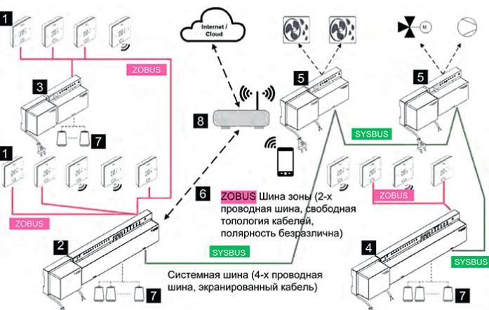Загальна структура системи NEA SMART 2.0