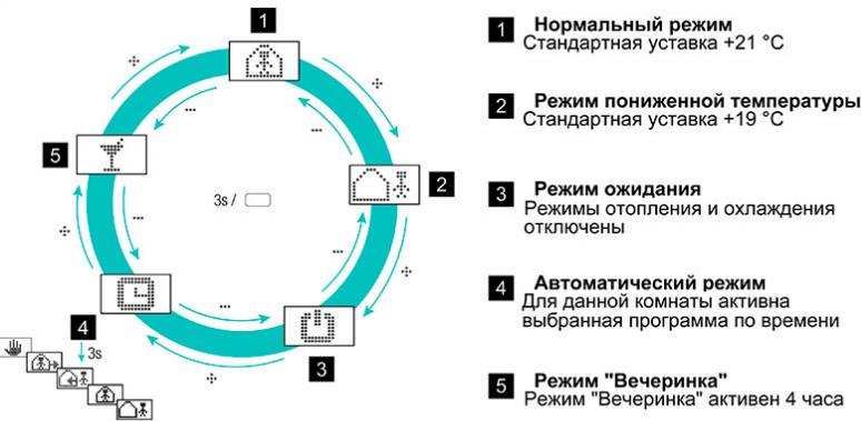 Вибір режиму роботи для приміщення через Додаток системи NEA SMART 2.0