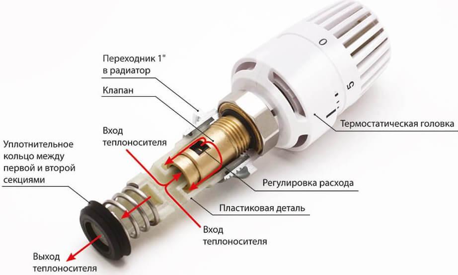 термостатичний клапан в розрізі