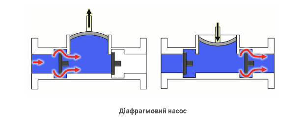 Як працює мембранний насос