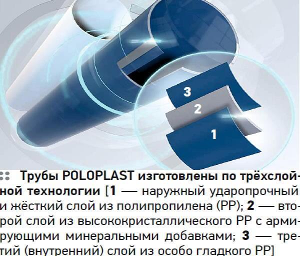 шумоізоляція poloplast
