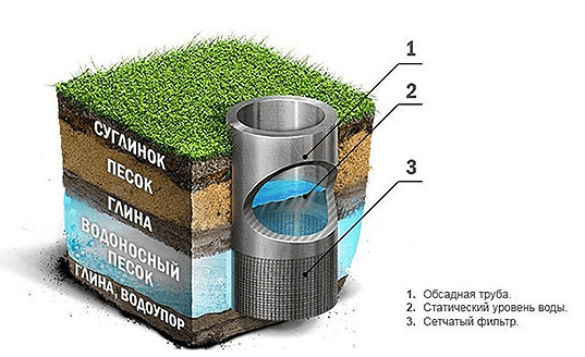 Схема пристрою піщаної свердловини