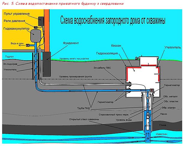 Схема водопостачання приватного будинку з свердловини