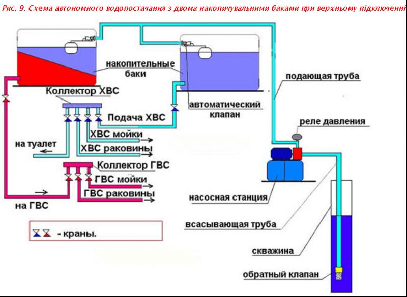 Схема автономного водопостачання з двома накопичувальними баками при верхньому підключенні