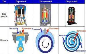 Типи компресорів.