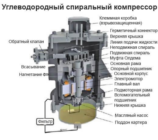 Вуглецевий компресор.