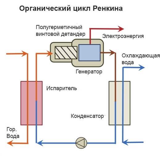 Органічний цикл Ренкіна.