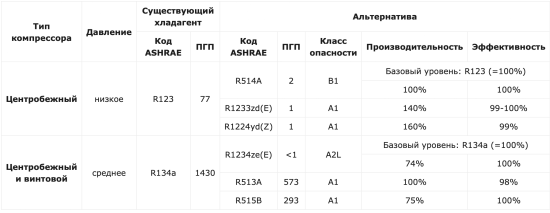 Альтернативні холодоагенти таблиця.