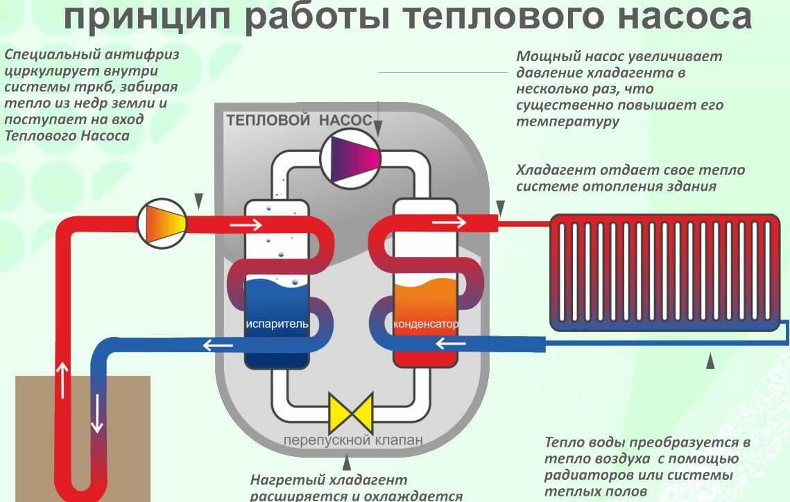 Опалення електрикою - тепловий насос.