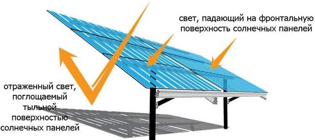 двостороння сонячна панель