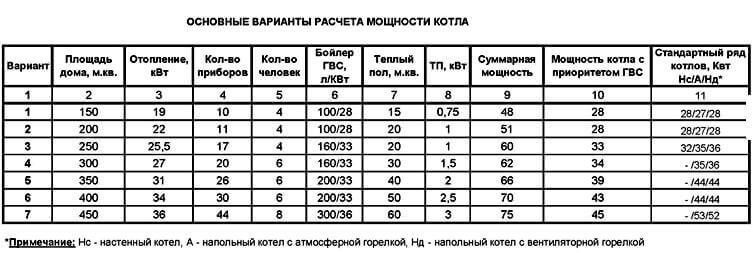 Таблиця підбору потужності котла.